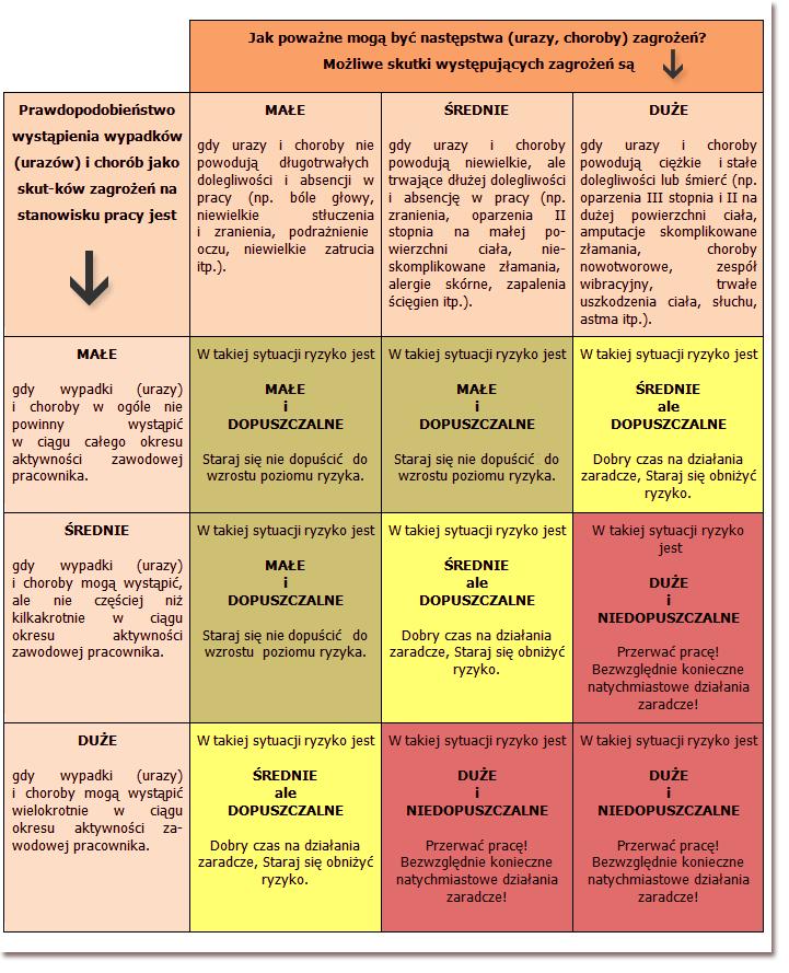 Główny Inspektorat Pracy | Ocena ryzyka w pięciu krokach